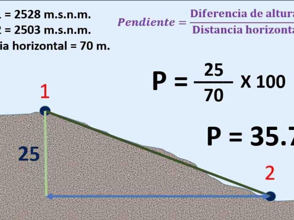 ¿Cómo se calcula el rumbo en topografia?