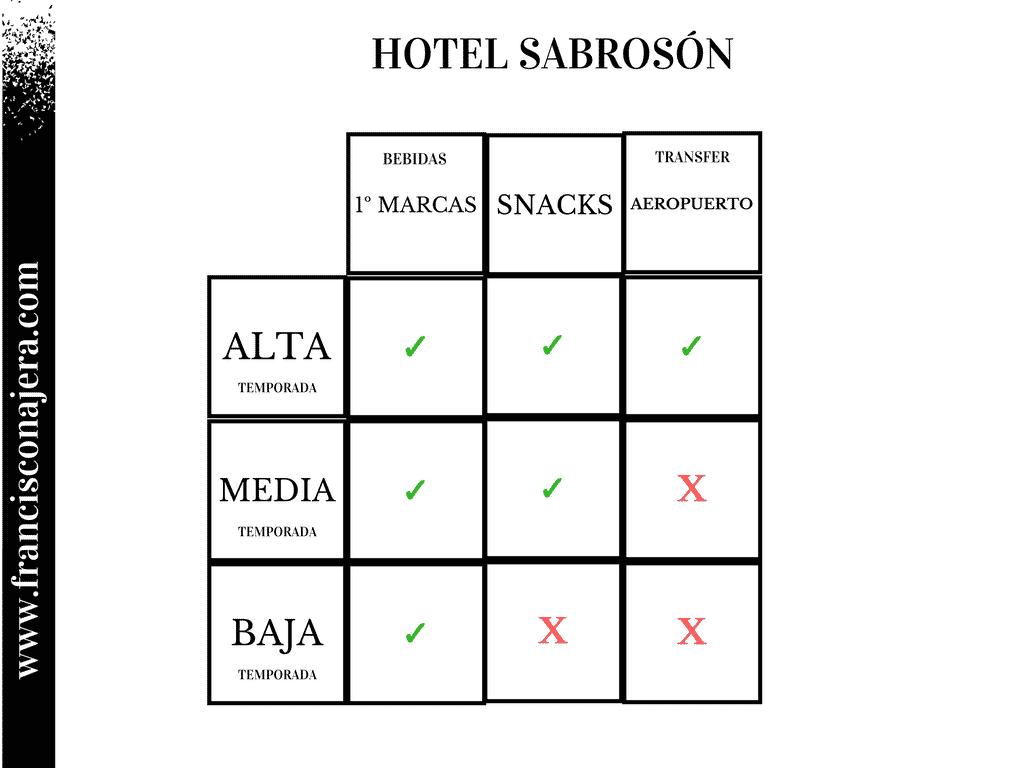 ¿Qué bebidas pedir en un hotel todo incluido?
