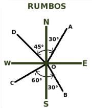 ¿Qué es un rumbo en Topografía?